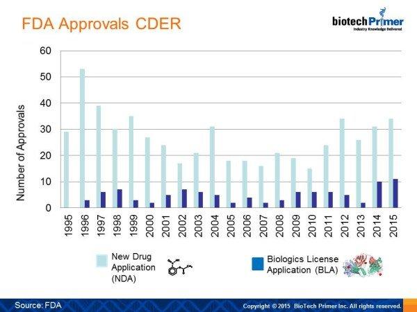 Drug Approvals 2015 NDA vs BLA