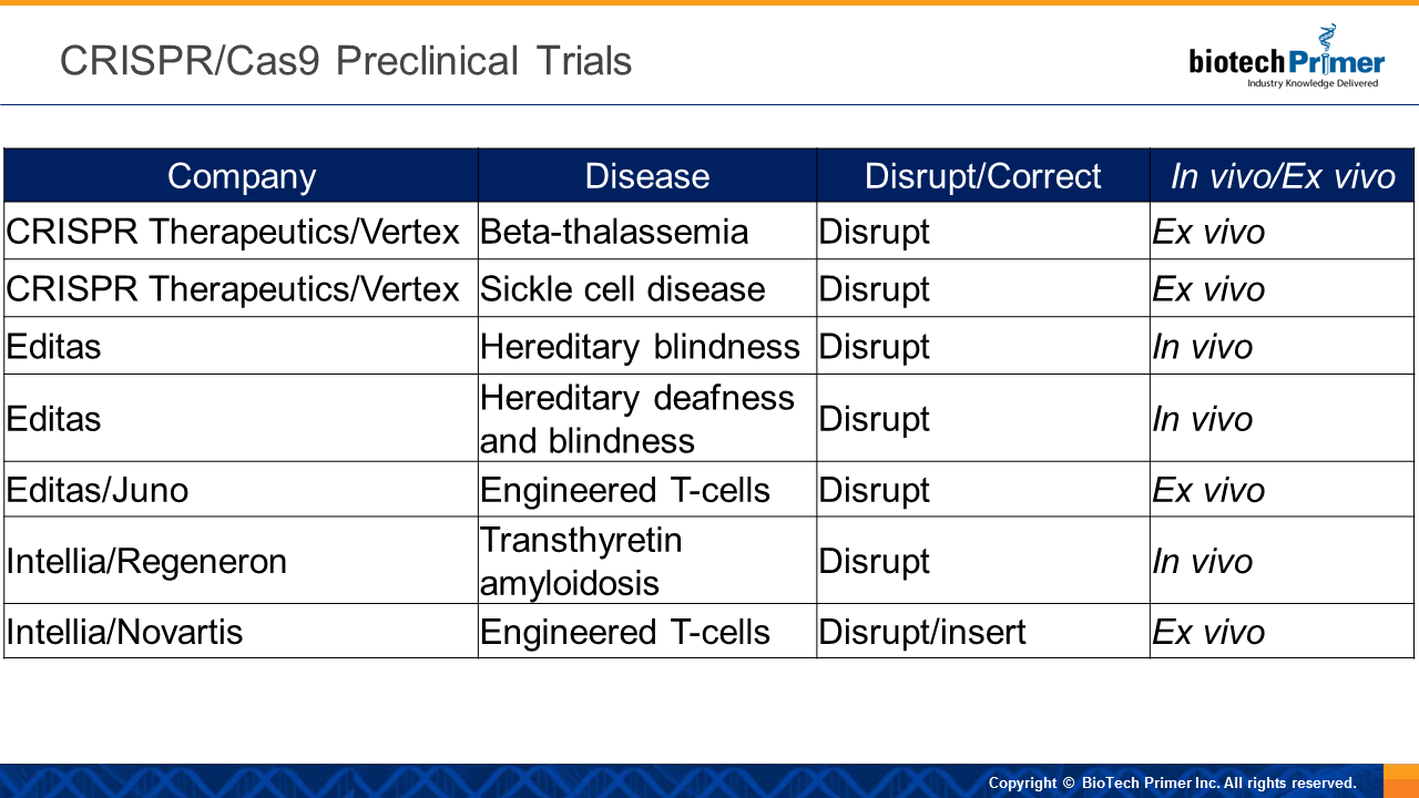 CRISPR/Cas9 Preclinical Trials