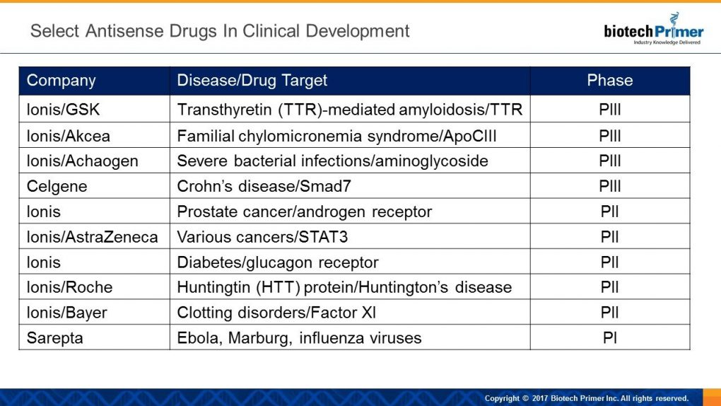 antisense drugs in clinical dev
